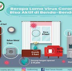 Berapa Lama Virus Corona (Covid-19) Bertahan Pada Permukaan Benda?